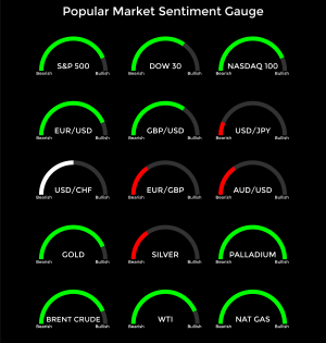 Popular Market Sentiment Gauge